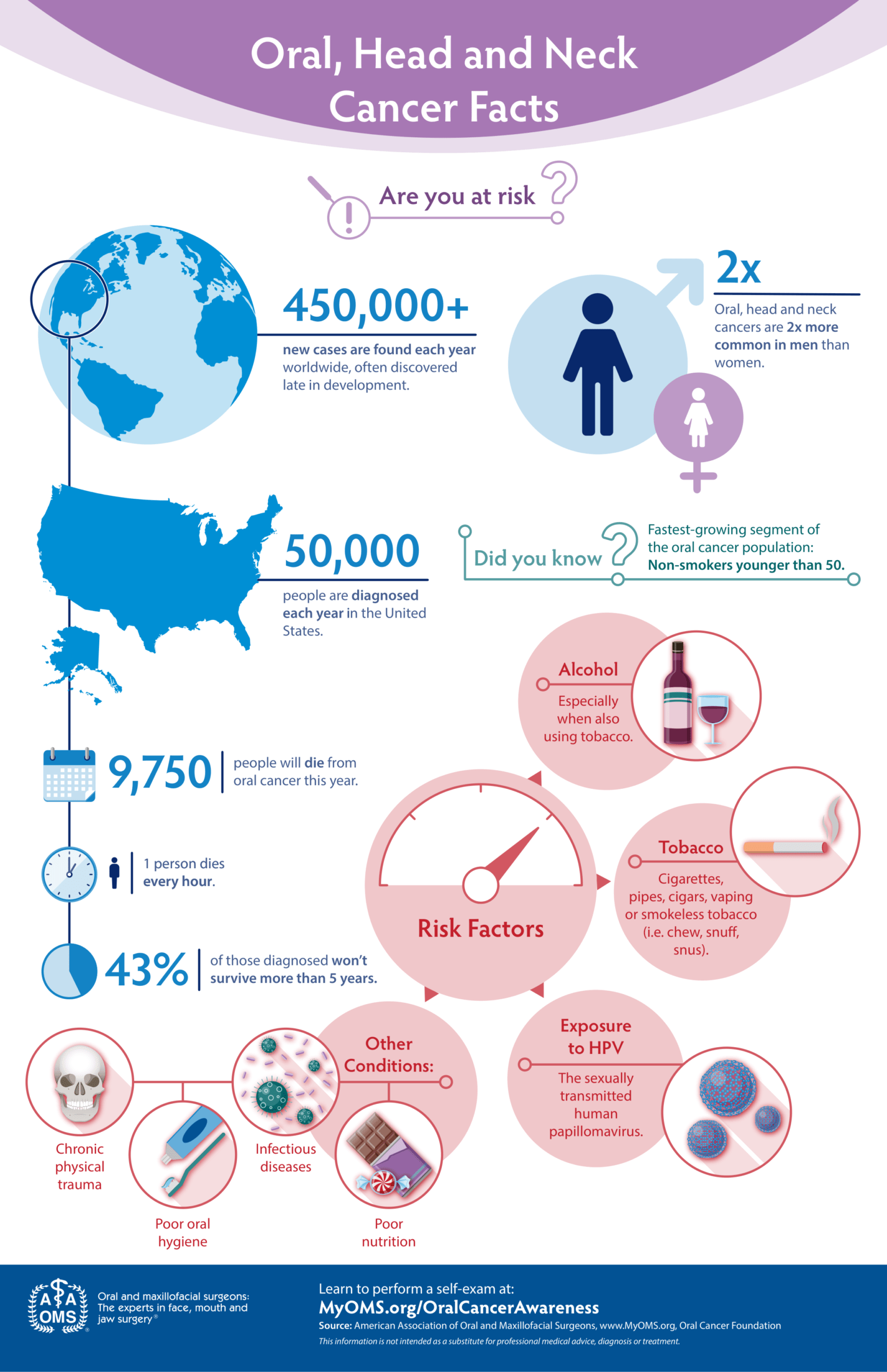 Head, Neck and Oral Cancer Facts Infographic