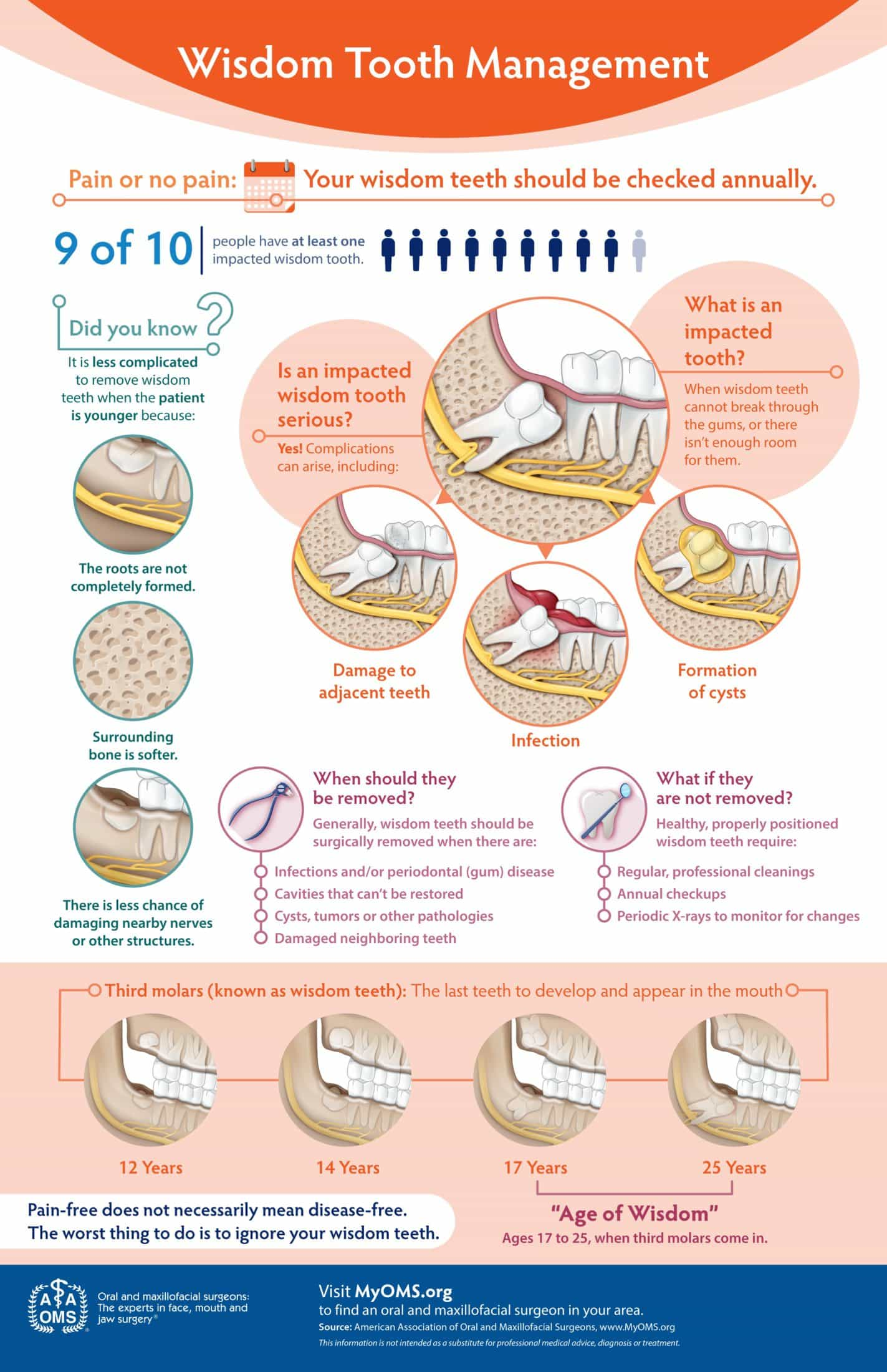 Wisdom Teeth Management Infographic