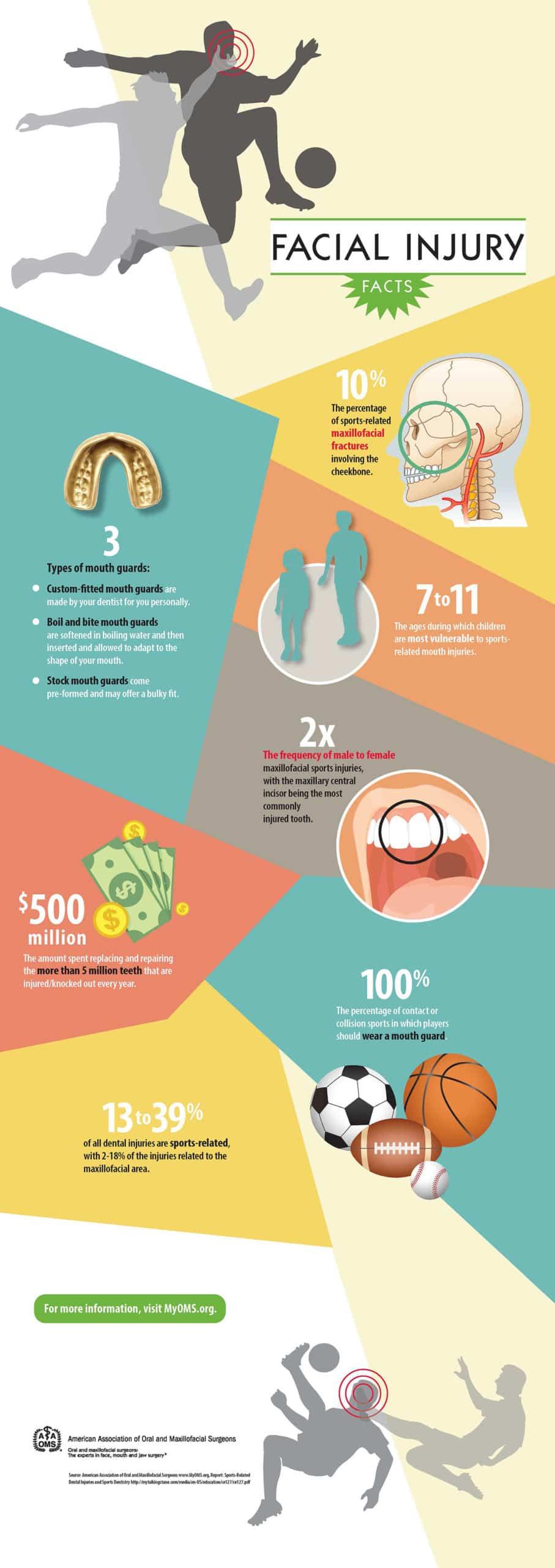 facial injury infographic