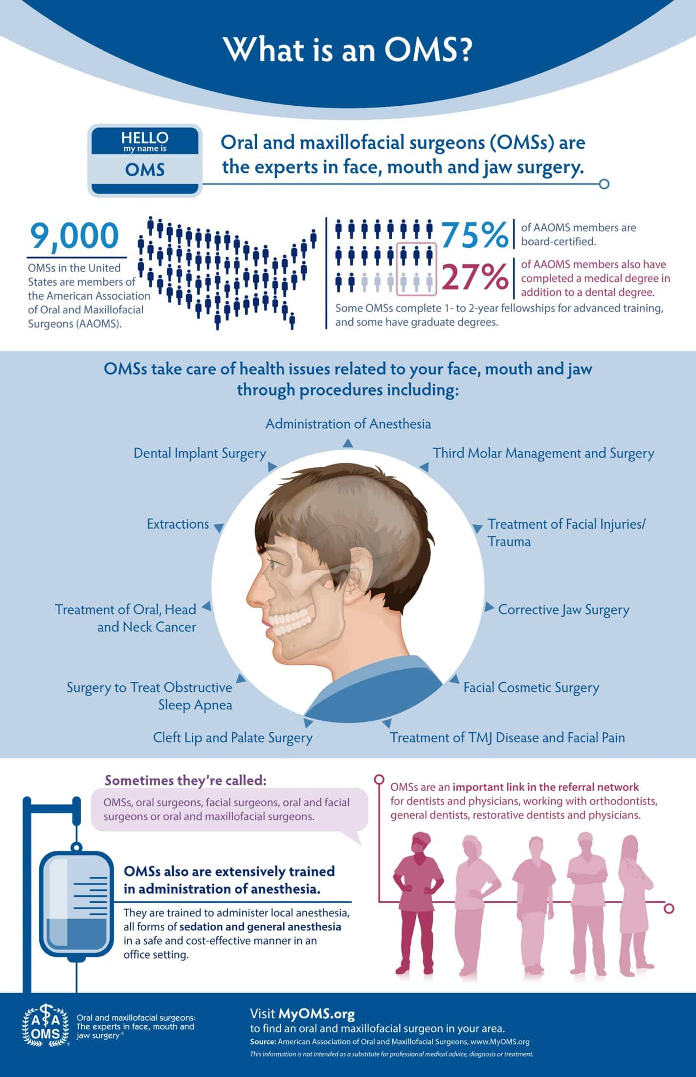 What is an OMS? Infographic